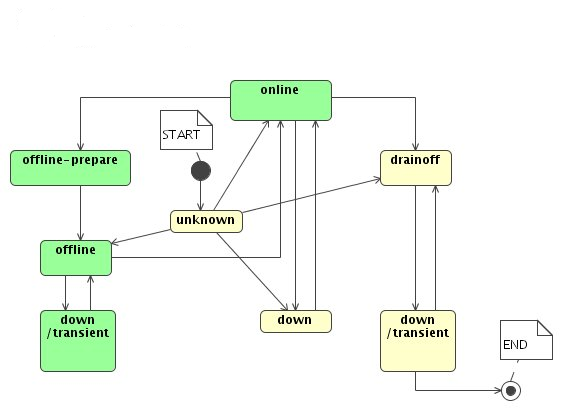 Pool State Diagram