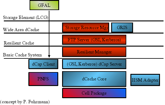 The dCache Layer Model